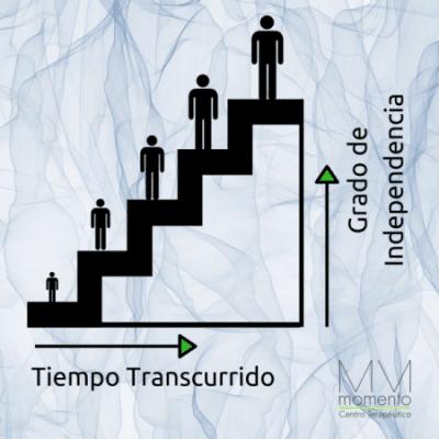 Gráfico responsabilidad adquirida en tratamiento adicciones